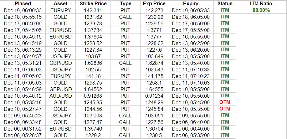Taurus trading signals