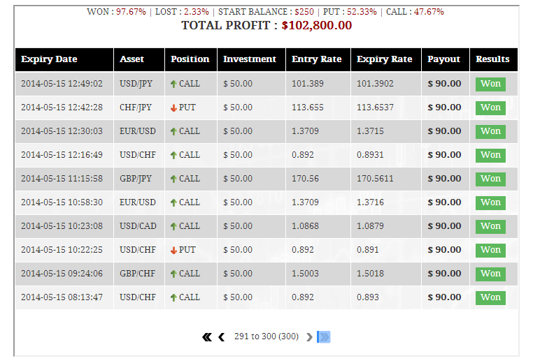 Binary options forex trading system