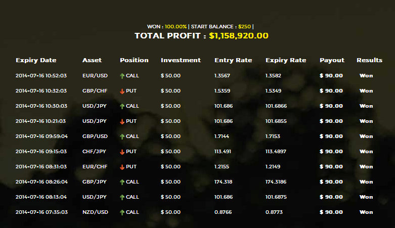 auto binary wealth results