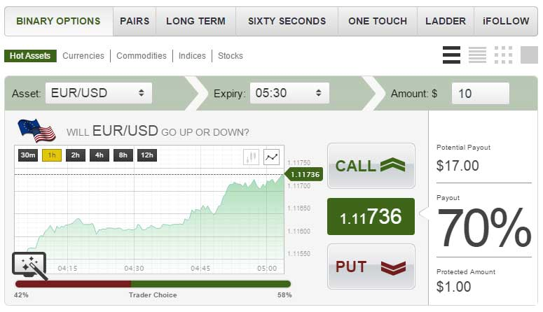 What is redwood binary options