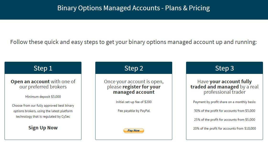 Managed binary options trading