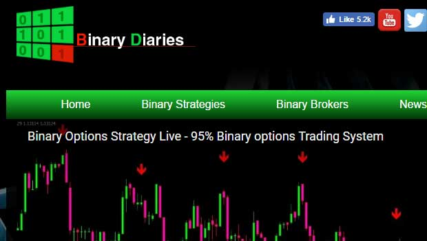 Best binary options indicator 2017