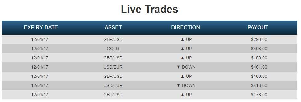 Lazy trader binary options