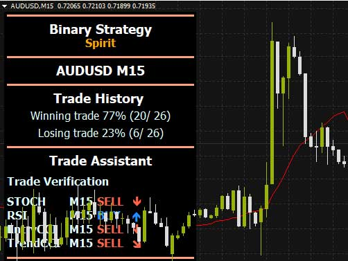 binary strategy audusd