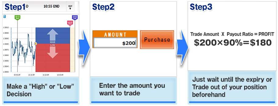 Cara trading lion binary option