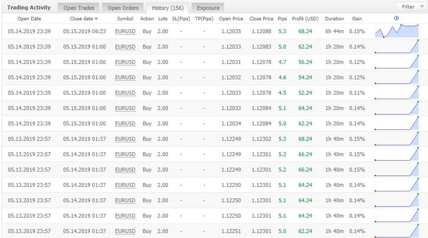 Binary today forex fury mincorp investments that shoot